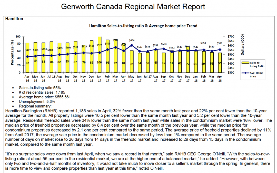 Genworth Report: Hamilton Overview